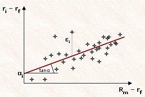 05/03/· Wenn ich das Beta einer Aktie berechnen möchte, kann ich dies einerseits anhand der Beta-Formel machen. Andererseits ist es doch auch möglich eine Lineare Regression mit den Aktienrenditen (Y-Achse im Streudiagramm) und den Marktrenditen (X-Achse) zu erstellen. Die Marktrenditen werden durch irgendein Index abgebildet. Die Steigung der Regressionsgerade stellt meines Wissens dann das Beta.